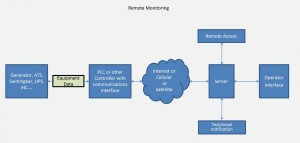 Remote Monitoring Simplified